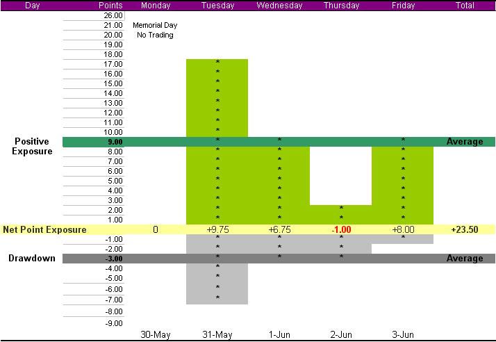 summary-week-may-30
