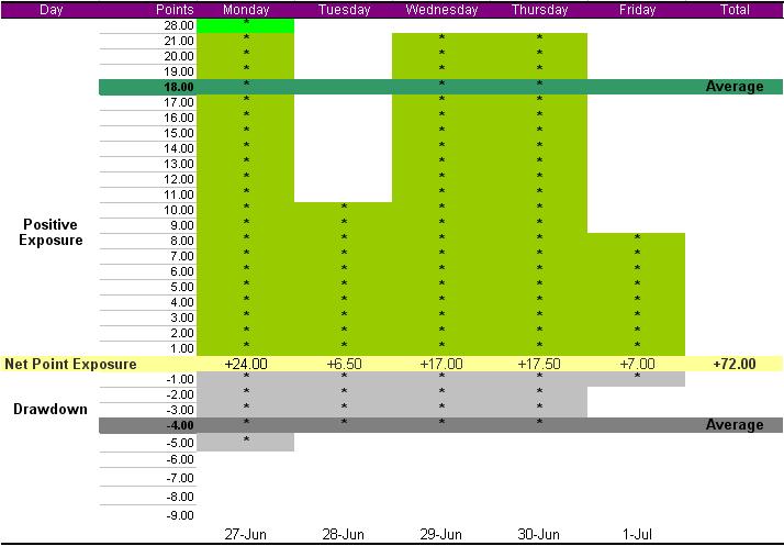 summary-week-june-27