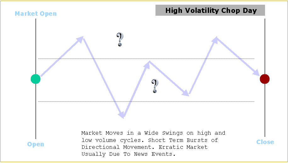 high-volatility-chop-day