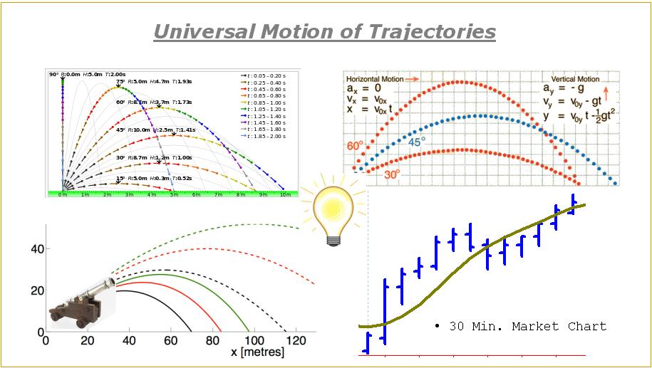 power emini trajectories