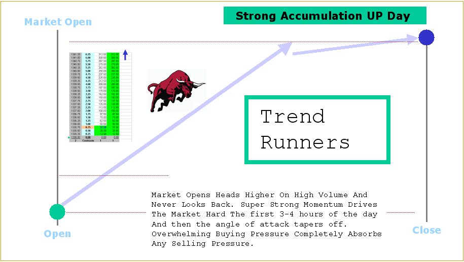 strong accumulation up day