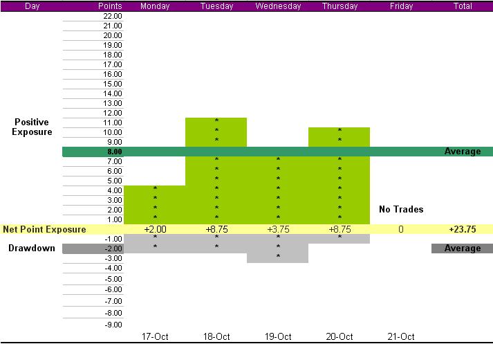 summary-week-oct-17