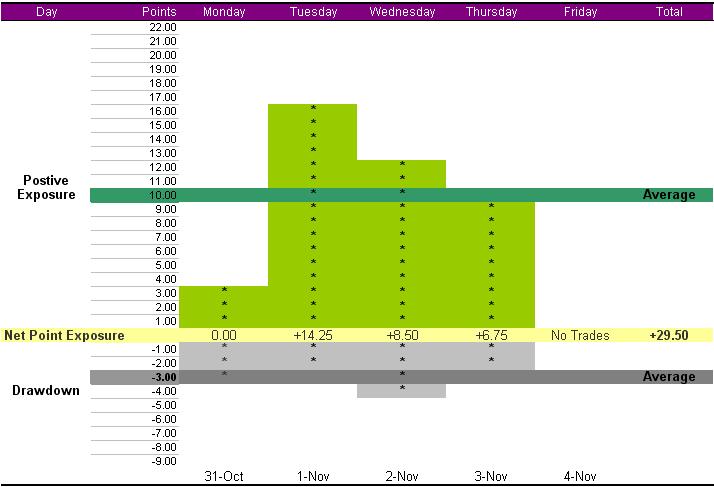 summary-week-oct-31