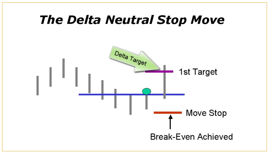 Delta Neutral Stop Strategy