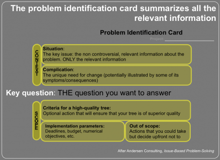 A problem identification card summarizes the vital information about your problem