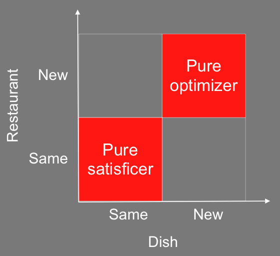 Balance Satisficing And Optimizing Powerful Problem Solving