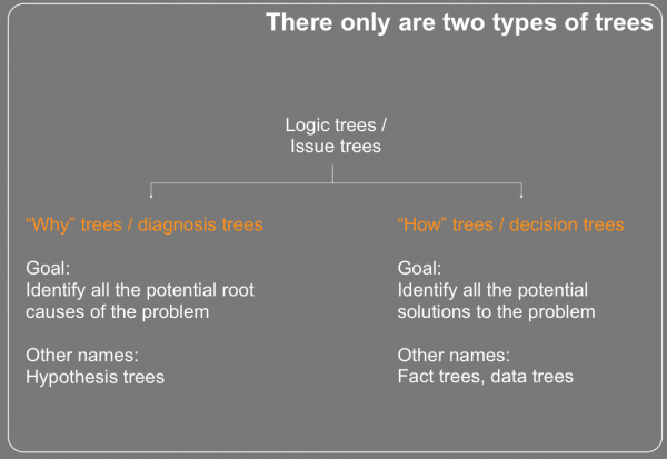 A classification of issue trees / logic trees