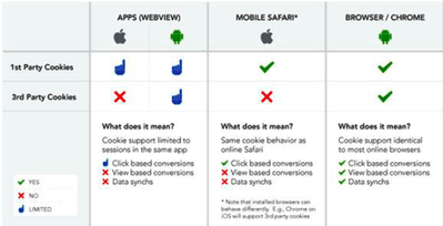 How effective mobile cookie