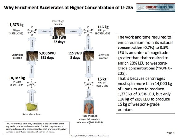 Enrichment Calculations