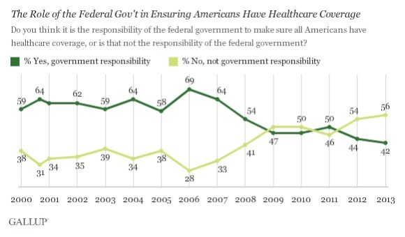 Gallup on Health Care copy