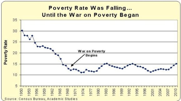 War on Poverty copy