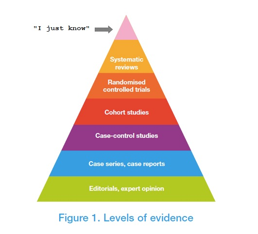 Levels of Evidence copy