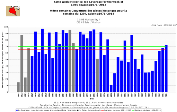 hudson-bay-freeze-up-same-week_dec-4-1971_2014-w-average