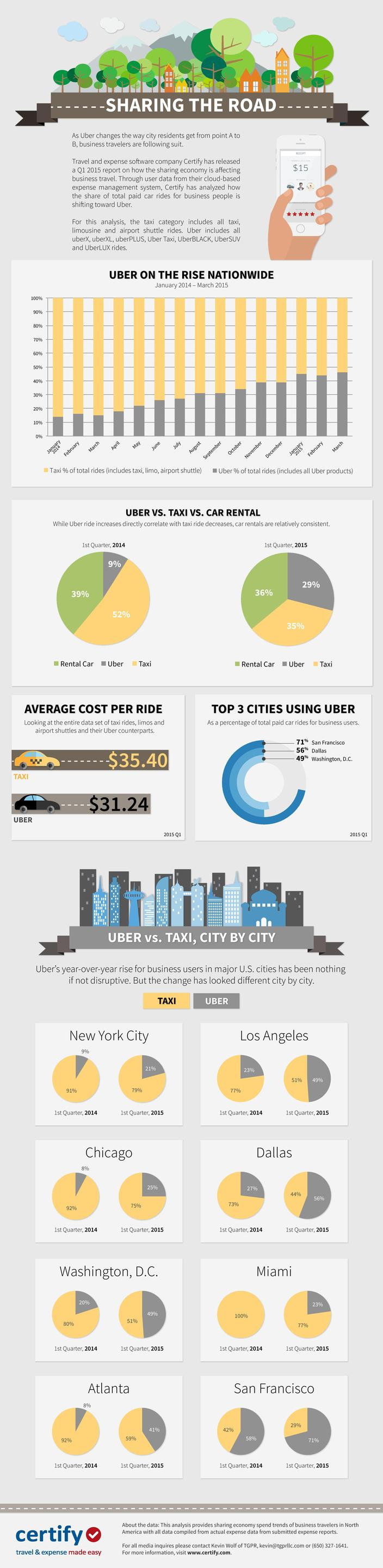 Uber vs Taxi Car rental
