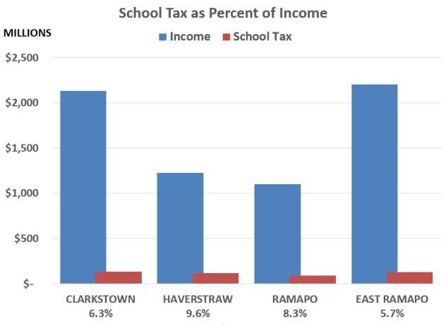 Tax Income Comparison