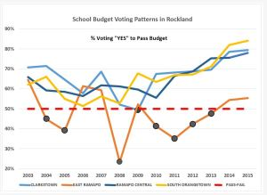 Fallas de presupuesto