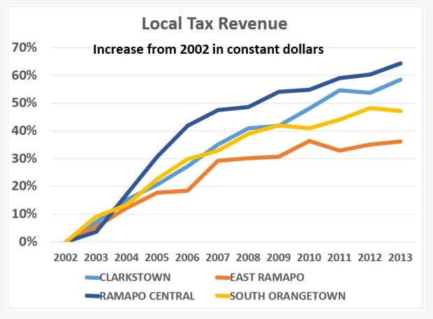 Local Revenue Increase