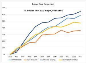 Tabla de ingresos fiscales