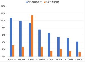 YES AND NO TURNOUT