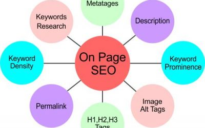 On-Page SEO Optimization Techniques That Will Enhance Your Google Rankings