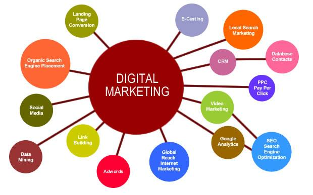 Digital marketing and its advantages for business