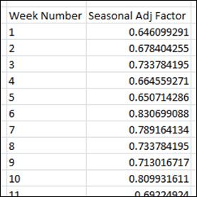 Seasonal Adjustment Factor Table in Excel
