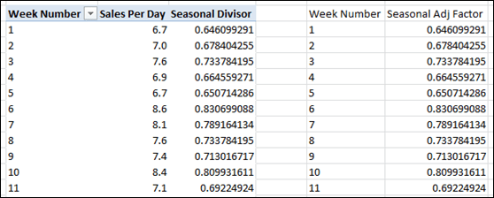 Verifying that the Seasonal Adjustment Divisor Measure Works