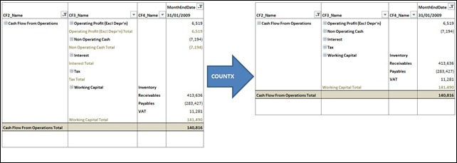 Cash Flow Statement With and Without Subtotals