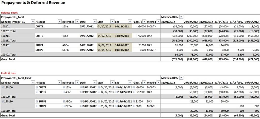 Prepayments & Deferred Revenue Using DAX - PowerPivotPro