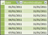 Prepayments End Dates Table