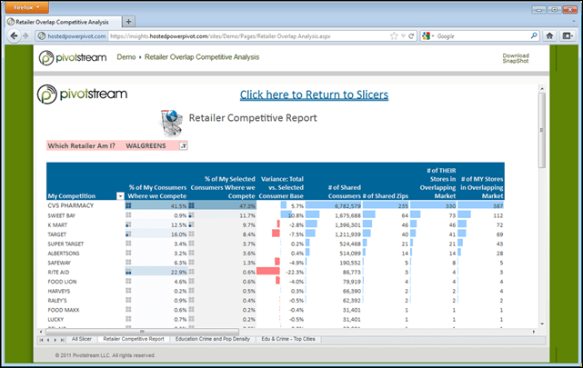 Hosted PowerPivot Demo - PowerPivot for SharePoint Made Simple