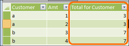 """A PowerPivot column that is the total of all """"similar"""" values in that table – meaning the total of all rows that have the same value as the current row for a particular column (or columns)"""