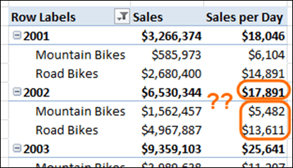 PowerPivot totals don't add up how do I fix it?
