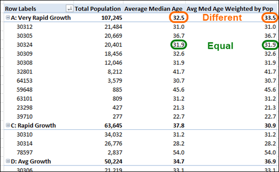 PowerPivot Weighted Average Measure Compared to Non-Weighted Average
