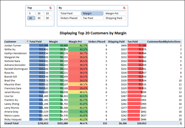 Dynamic TopN PowerPivot Report, User Can Select a Measure and a Value for N