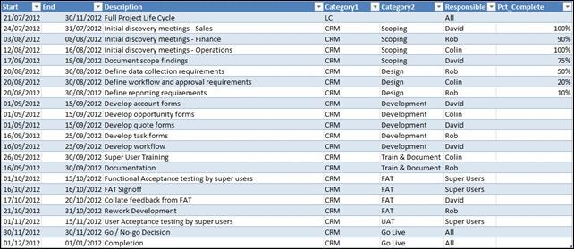 Gant Tasks Table