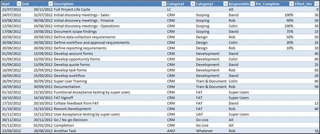 Gantt Chart Tasks List