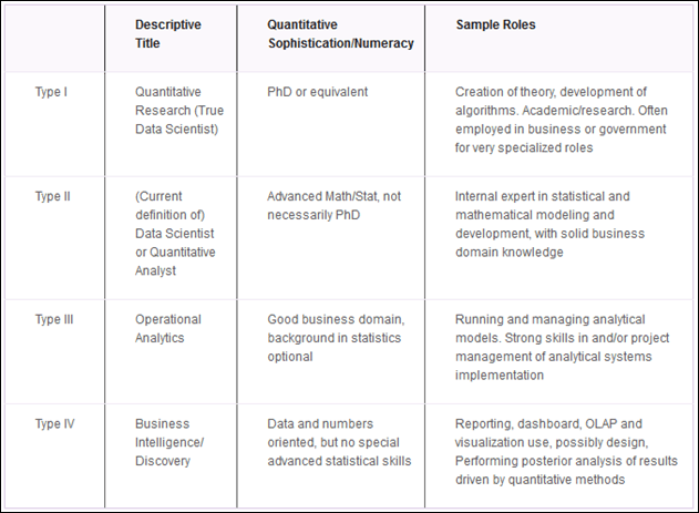 Constellation Research:  Four Types of Data Scientist.  Which Ones Map to PowerPivot Pros?