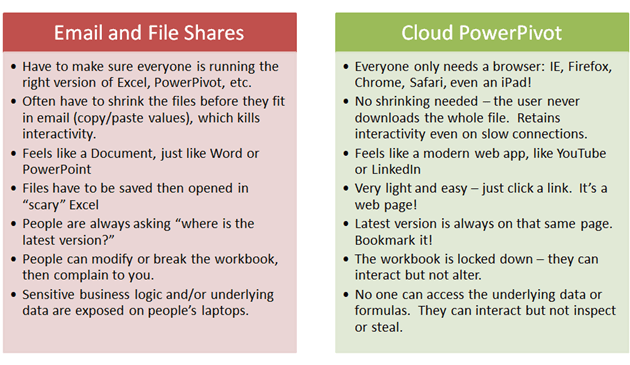 Distributing Spreadsheets:  Comparing Email and File Shares to the Web (Via PowerPivot Server, such as Cloud PowerPivot)