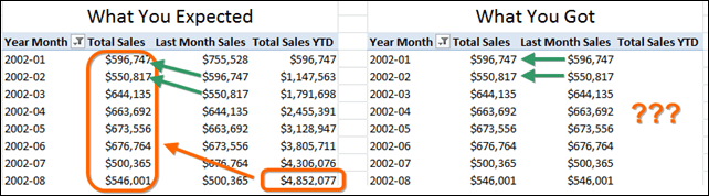 Year to Date (YTD) PowerPivot Measure (Calculated Field in 2013) is Returning Blanks and Prior Month (Previous Month, Last Month, etc.) is returning the same results as the original Sales measure.