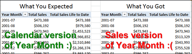 "Lifetime to Date (LTD) PowerPivot Measure (""Calculated Field"" in 2013) is Returning the same results as the original Sales measure."