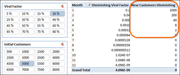 Viral Marketing Growth in PowerPivot:  Diminishing Number of New Customers per Month