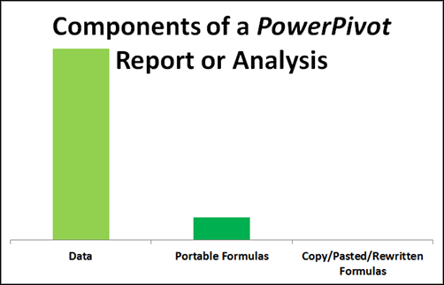 """PowerPivot Reporting and Analysis:  Much More Reliant on Centralized, Re-Useable, """"Portable"""" Formulas.  Far Less Mistake Surface Area than Even Traditional Reporting/Analysis."""