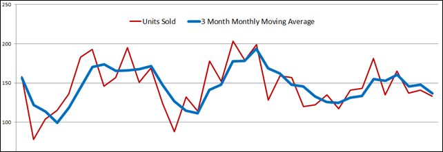 Moving Average in Power Pivot