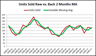 Two Month Moving Average in Power Pivot