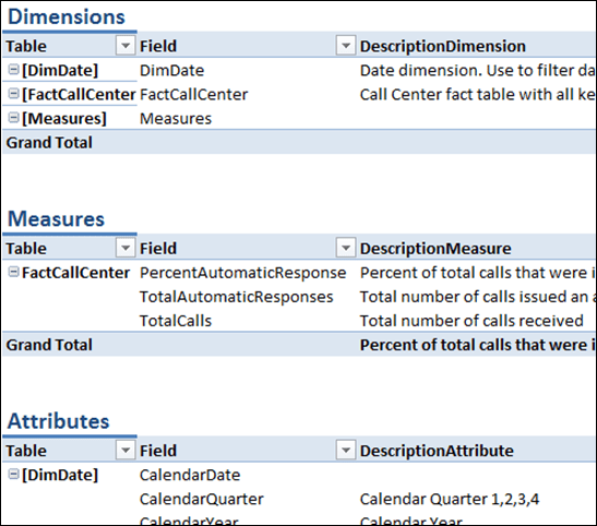 Automatically create data dictionary for your Power Pivot model