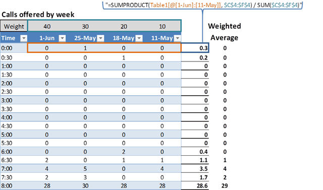 Moving weighted average in PowerPivot