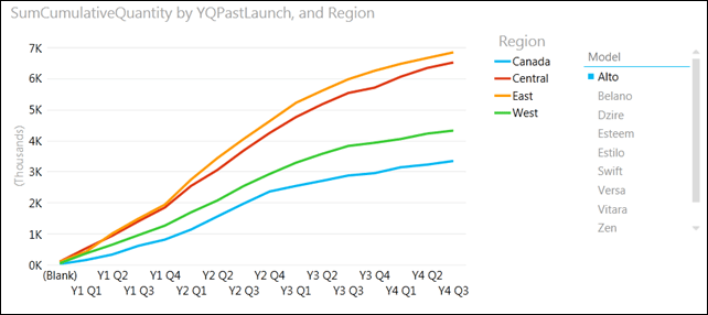 Power View Graph Cumulative Sales since launch by Geography