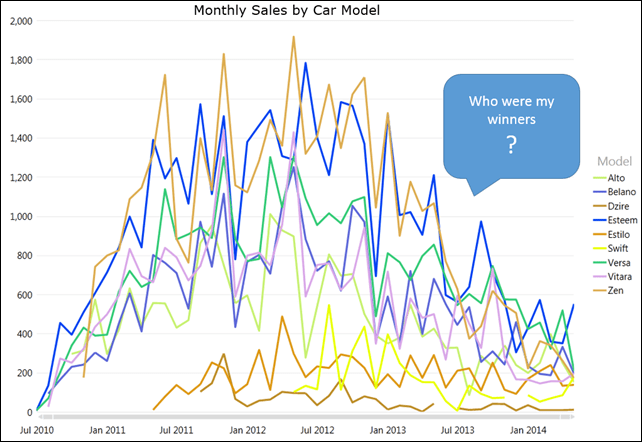 Power View Graph Monthly Sales by Car Model