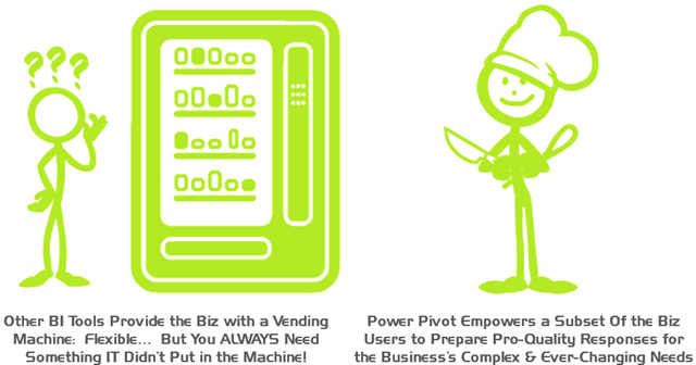 Two Different Kinds of Self Service.  Only Self-Service Modeling Truly Changes the Game.